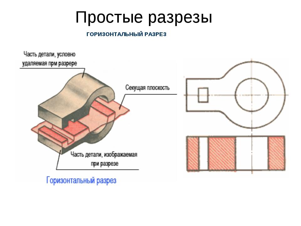 Простые разрезы ГОРИЗОНТАЛЬНЫЙ РАЗРЕЗ