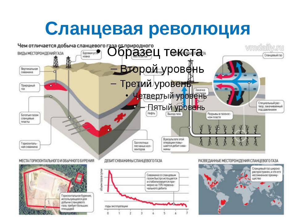 особенности добычи газа и газового конденсата риску различно разных
