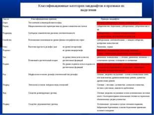 Классификационные категории ландшафтов и признаки их выделения ТаксонКласс