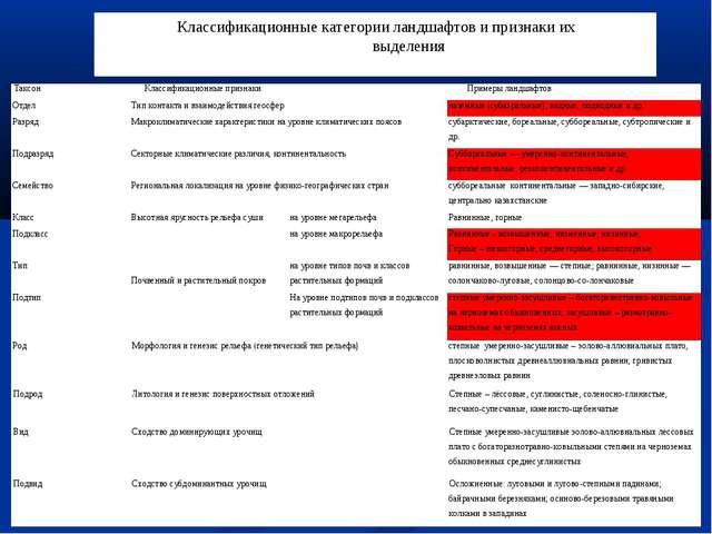 Классификационные категории ландшафтов и признаки их выделения ТаксонКласс...