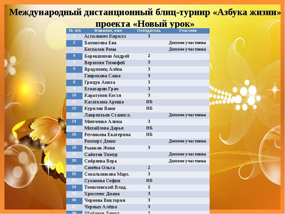 Международный дистанционный блиц-турнир «Азбука жизни» проекта «Новый урок»...