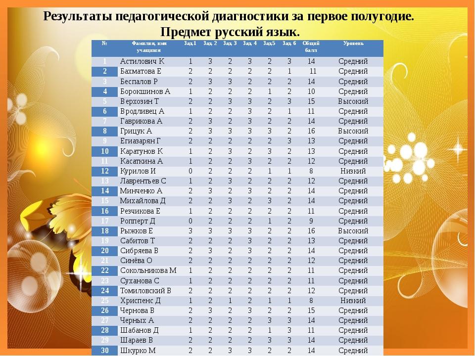 Результаты педагогической диагностики за первое полугодие. Предмет русский яз...