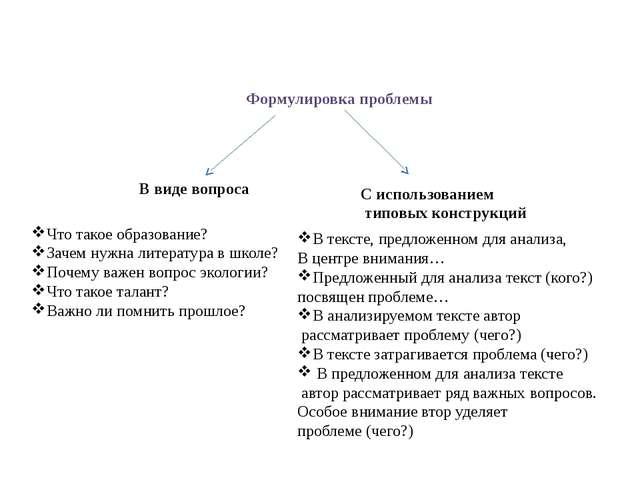 Формулировка проблемы В виде вопроса С использованием типовых конструкций Что...