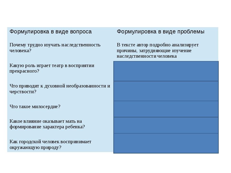 Формулировкав виде вопроса Формулировка в виде проблемы Почему трудно изучат...