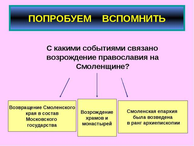 ПОПРОБУЕМ ВСПОМНИТЬ С какими событиями связано возрождение православия на Смо...
