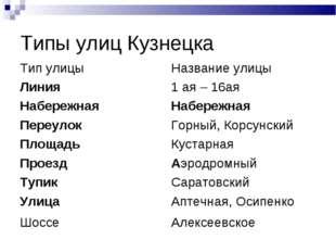Типы улиц Кузнецка Тип улицыНазвание улицы Линия1 ая – 16ая Набережная Наб