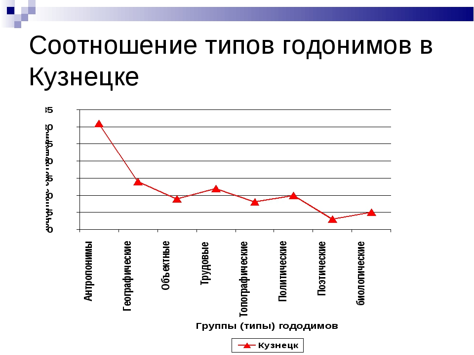 Соотношение типов годонимов в Кузнецке