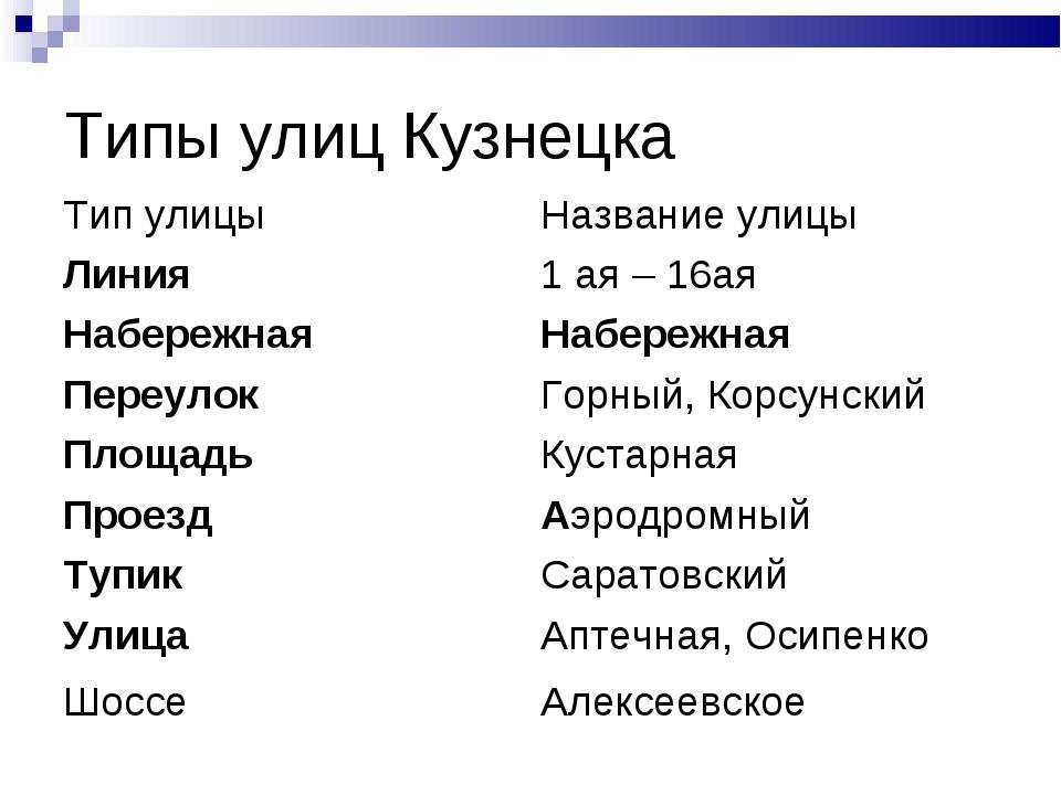 Типы улиц Кузнецка Тип улицыНазвание улицы Линия1 ая – 16ая Набережная Наб...