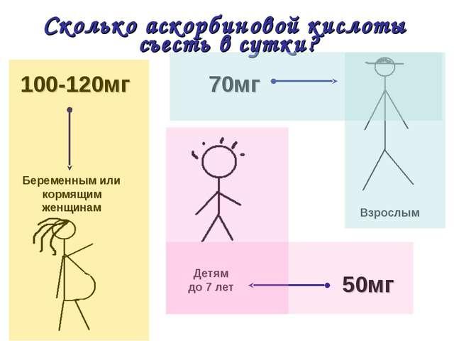Сколько аскорбиновой кислоты съесть в сутки? Беременным или кормящим женщинам...