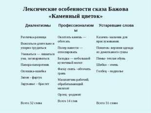 Лексические особенности сказа Бажова «Каменный цветок» ДиалектизмыПрофессион