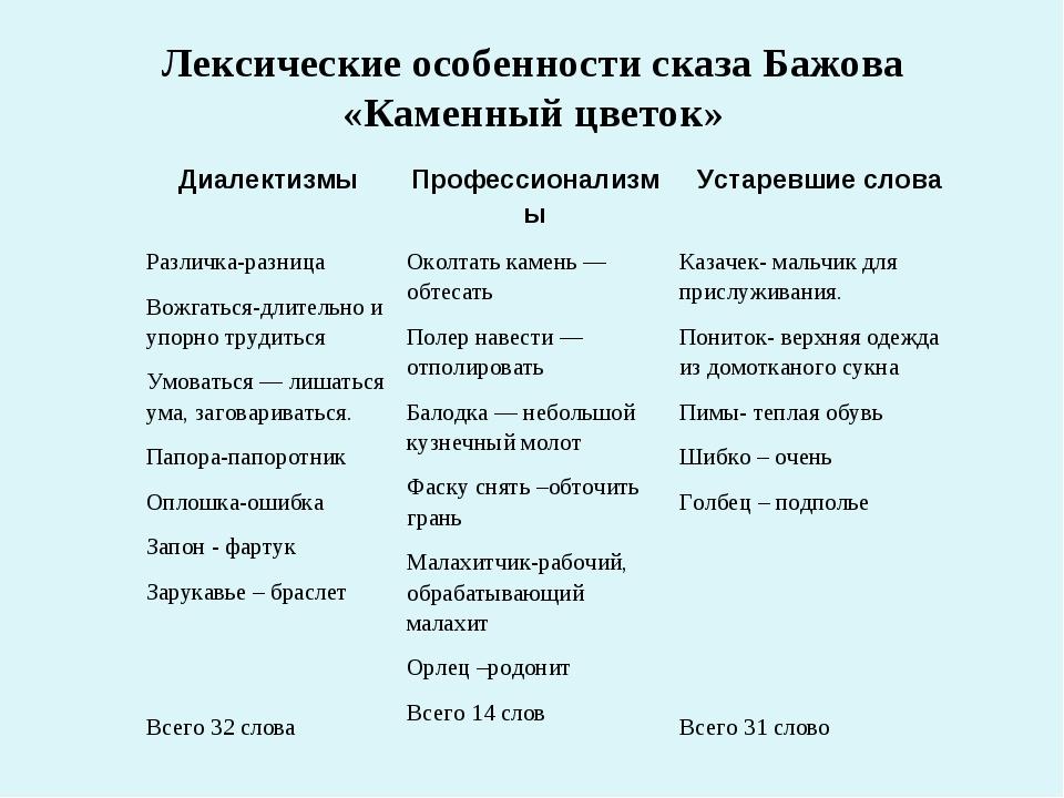 Лексические особенности сказа Бажова «Каменный цветок» ДиалектизмыПрофессион...