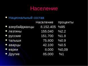Население Национальный состав Населениепроценты азербайджанцы8.152.405%95