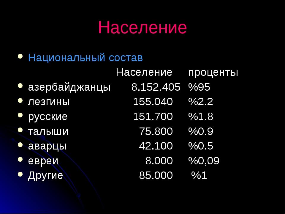 Население Национальный состав Населениепроценты азербайджанцы8.152.405%95...