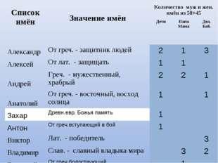 Список имён Значение имёнКоличество муж и жен. имён из 58+45 ДетиПапа Ма