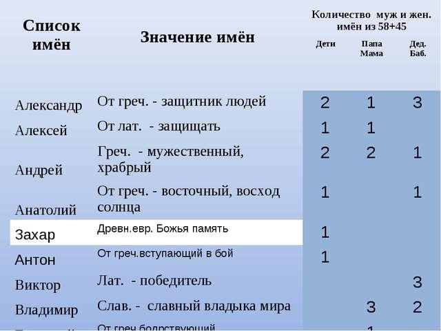 Список имён Значение имёнКоличество муж и жен. имён из 58+45 ДетиПапа Ма...