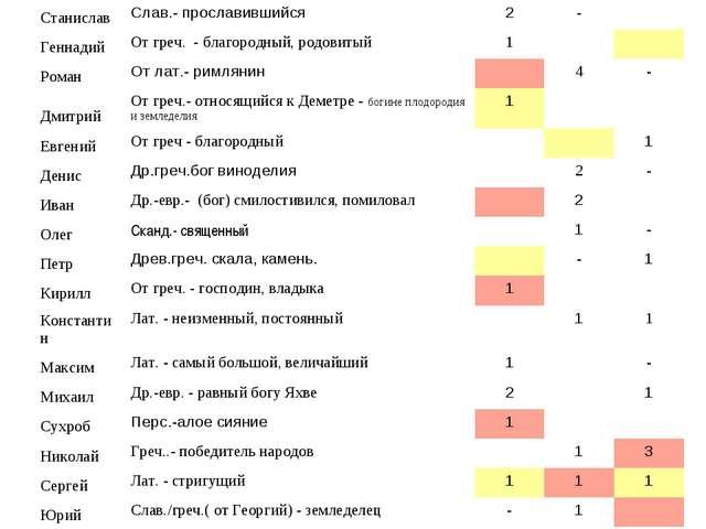 СтаниславСлав.- прославившийся2- ГеннадийОт греч. - благородный, родовит...