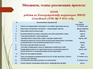 Механизм, этапы реализации проекта: ПЛАН работы по благоустройству территории