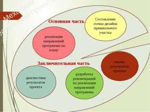 Составление схемы дизайна пришкольного участка реализация направлений програ