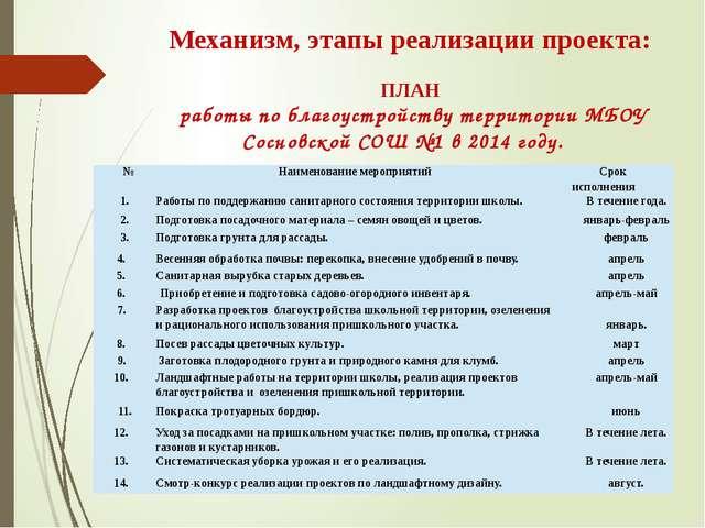 Механизм, этапы реализации проекта: ПЛАН работы по благоустройству территории...