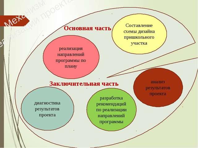 Составление схемы дизайна пришкольного участка реализация направлений програ...