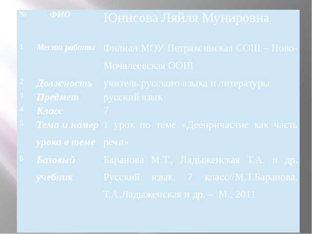 № ФИО ЮнисоваЛяйляМунировна 1 Место работы Филиал МОУПетряксинскаяСОШ –Ново-...