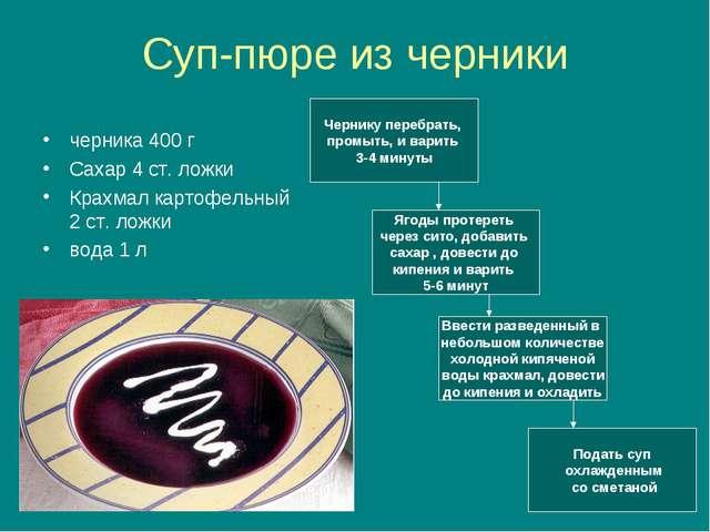 Суп-пюре из черники черника 400 г Сахар 4 ст. ложки Крахмал картофельный 2 ст...