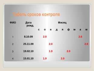 Табель сроков контроля ФИО Дата рожд. Месяц с о н д я ф м а м 1 8.10.09 2.0 2