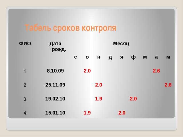 Табель сроков контроля ФИО Дата рожд. Месяц с о н д я ф м а м 1 8.10.09 2.0 2...