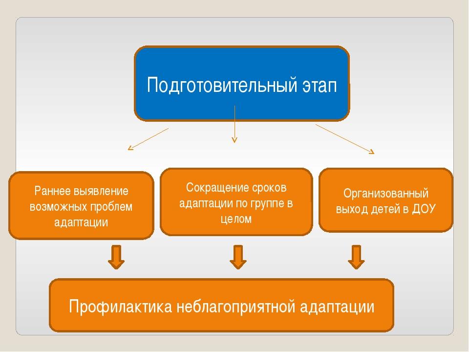 Подготовительный этап Организованный выход детей в ДОУ Сокращение сроков адап...