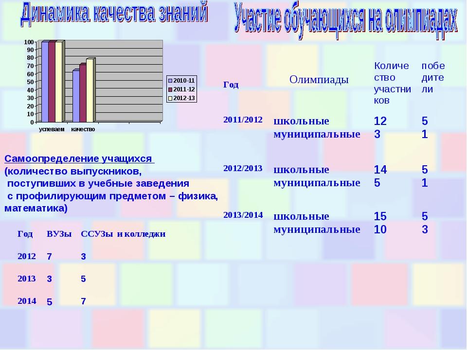 Самоопределение учащихся (количество выпускников, поступивших в учебные завед...