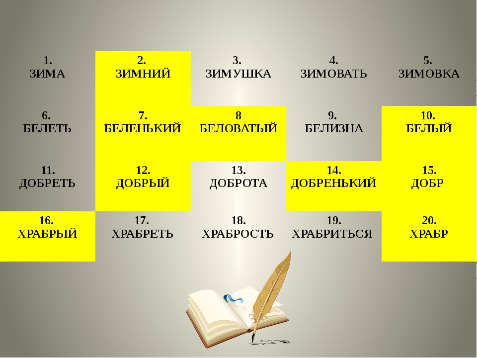 1. ЗИМА 2. ЗИМНИЙ 3. ЗИМУШКА 4. ЗИМОВАТЬ 5. ЗИМОВКА 6. БЕЛЕТЬ 7. БЕЛЕНЬКИЙ 8...