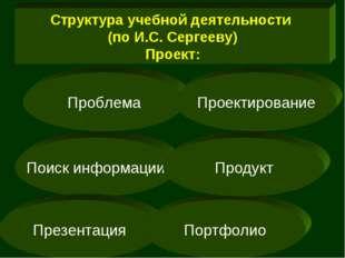 Структура учебной деятельности (по И.С. Сергееву) Проект: Проблема Поиск инфо