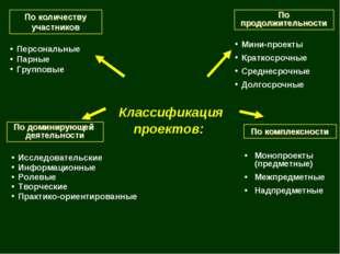 Классификация проектов: По продолжительности Мини-проекты Краткосрочные Сред