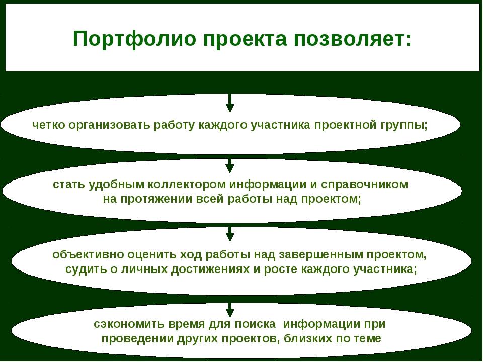 Портфолио проекта позволяет: четко организовать работу каждого участника прое...