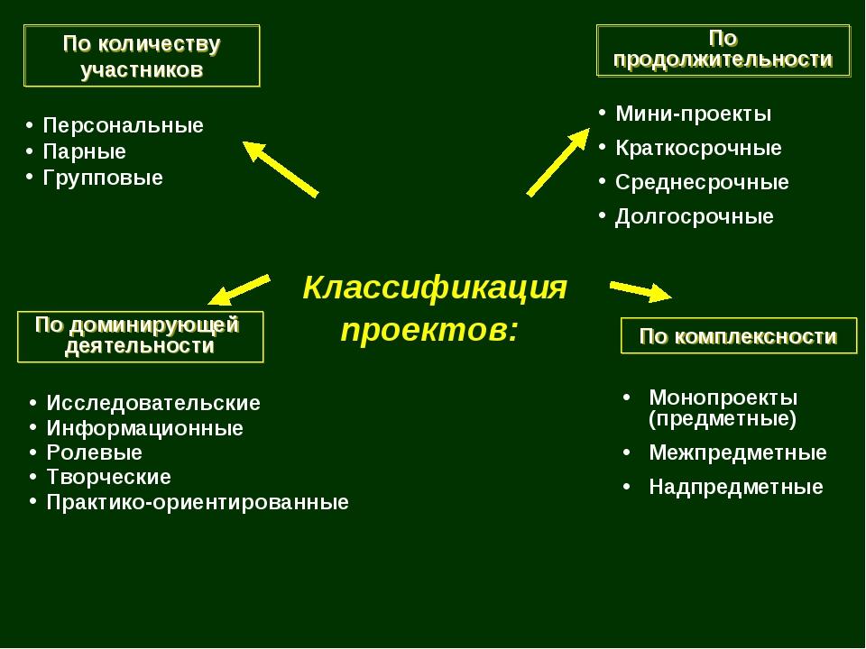 Классификация проектов: По продолжительности Мини-проекты Краткосрочные Сред...