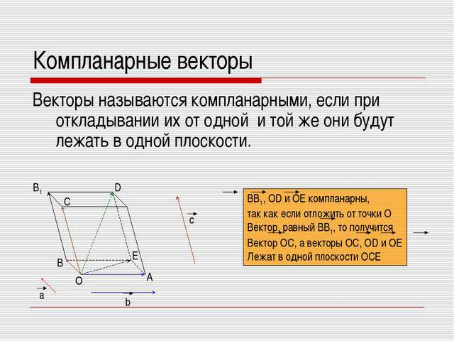 Компланарные векторы Векторы называются компланарными, если при откладывании...