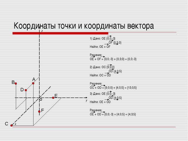 Координаты точки и координаты вектора 1) Дано: OE {0;0;-3} OF {0;3;0} Найти...