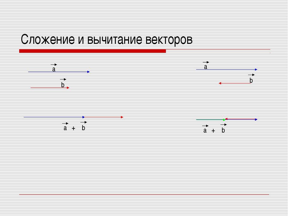 Сложение и вычитание векторов + +