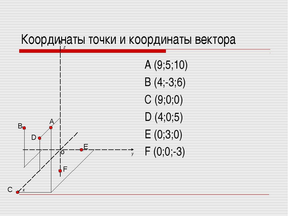 Координаты точки и координаты вектора A (9;5;10) B (4;-3;6) C (9;0;0) D (4;0;...
