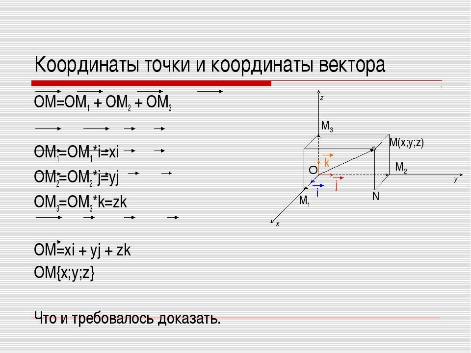 Координаты точки и координаты вектора OM=OM1 + OM2 + OM3 OM1=OM1*i=xi OM2=OM2...