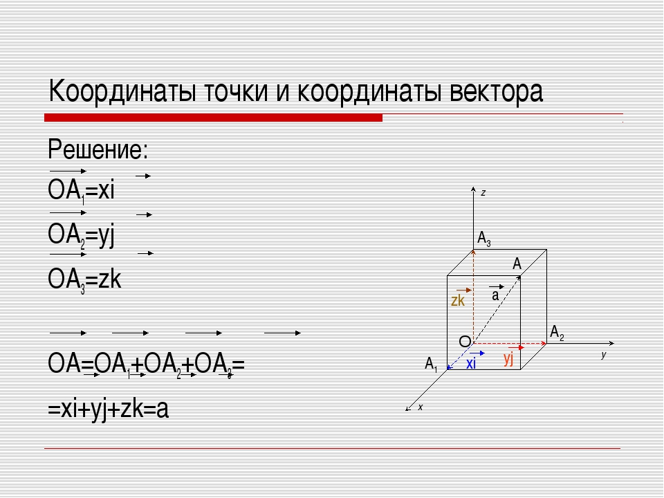 Координаты точки и координаты вектора Решение: OA1=xi OA2=yj OA3=zk OA=OA1+OA...