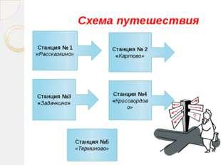 Схема путешествия Станция № 1 «Рассказкино» Станция № 2 «Картово» Станция №3