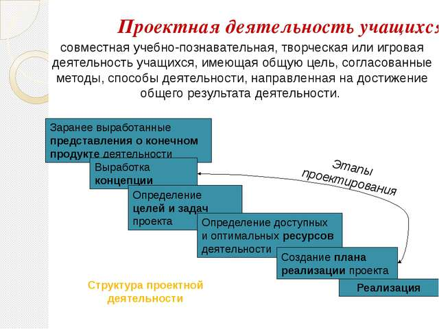 совместная учебно-познавательная, творческая или игровая деятельность учащихс...