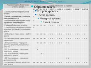 Таблица 2. План обеспечения качества проекта