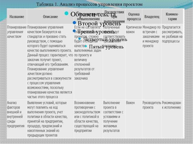 Таблица 1. Анализ процессов управления проектом