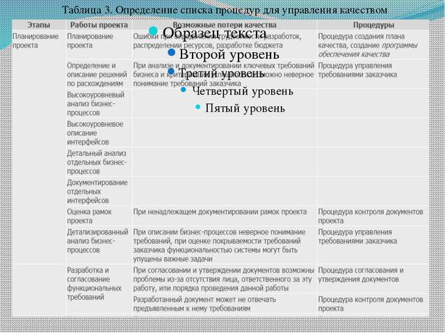 Таблица 3. Определение списка процедур для управления качеством