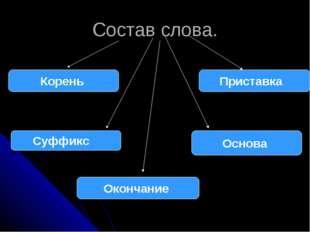 Состав слова. Корень Приставка Суффикс Основа Окончание