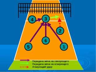 3 4 5 6 2 1 Передача мяча на связующего Передача мяча на атакующего Атакующий