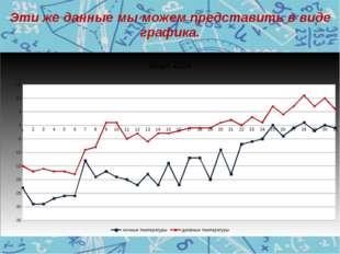 Эти же данные мы можем представить в виде графика.
