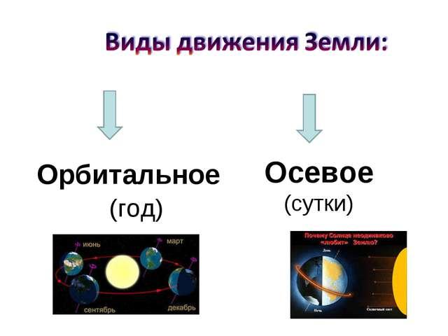 Осевое (сутки) Орбитальное (год)